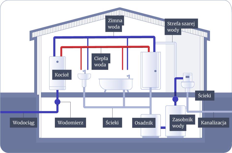 instalacja wody szarej w domu